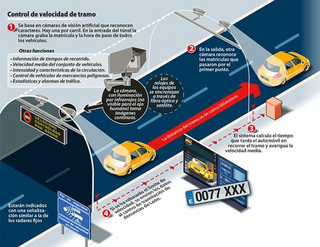 Cómo funcionan los radares de tramo