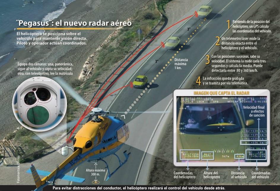 Radar de trafico Pegasus como funciona
