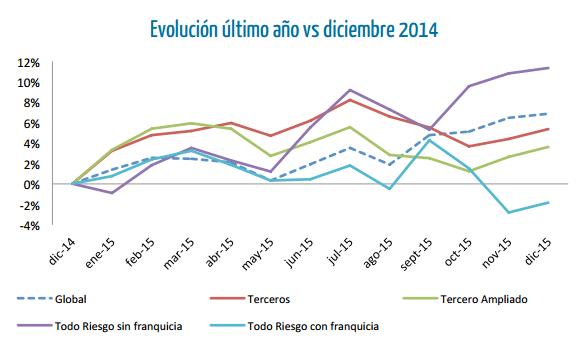 evolución el precio del seguro de coche 2015